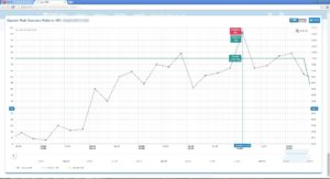 EWS Pro chart